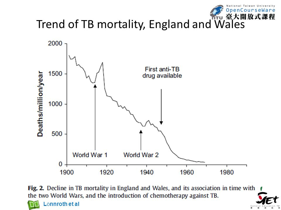 Trend of TB mortality, England and Wales L Ö nnroth et al