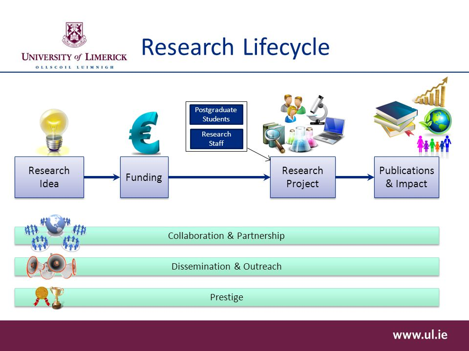 Research Lifecycle Research Idea Funding Research Project Research Staff Postgraduate Students Prestige Dissemination & Outreach Collaboration & Partnership Publications & Impact Publications & Impact
