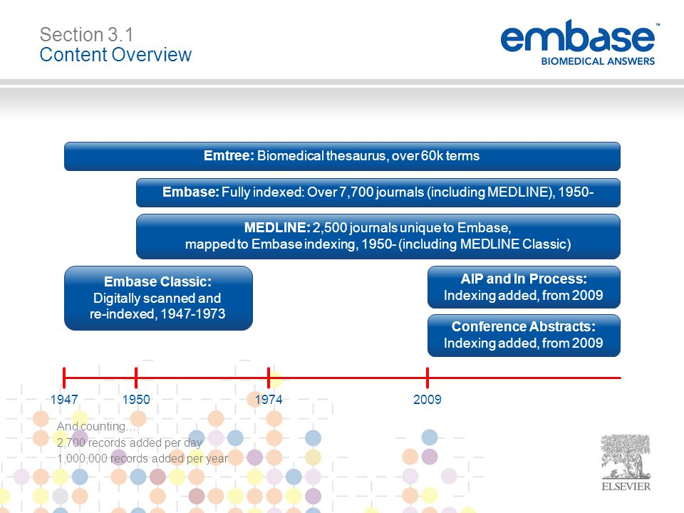 Emtree: Biomedical thesaurus, over 60k terms AIP and In Process: Indexing added, from 2009 Conference Abstracts: Indexing added, from 2009 1947195019742009 And counting… 2,700 records added per day 1,000,000 records added per year Section 3.1 Content Overview Embase: Fully indexed: Over 7,700 journals (including MEDLINE), 1950- MEDLINE: 2,500 journals unique to Embase, mapped to Embase indexing, 1950- (including MEDLINE Classic) Embase Classic: Digitally scanned and re-indexed, 1947-1973