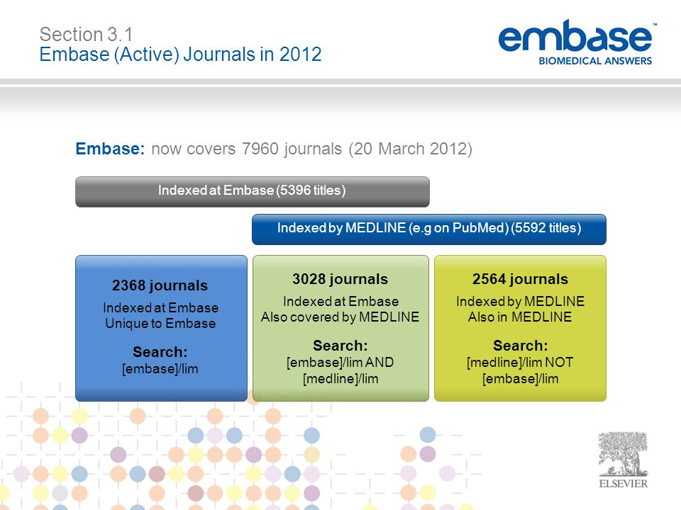 Embase: now covers 7960 journals (20 March 2012) Indexed by MEDLINE (e.g on PubMed) (5592 titles) Indexed at Embase (5396 titles) Section 3.1 Embase (Active) Journals in 2012 2368 journals Indexed at Embase Unique to Embase Search: [embase]/lim 3028 journals Indexed at Embase Also covered by MEDLINE Search: [embase]/lim AND [medline]/lim 2564 journals Indexed by MEDLINE Also in MEDLINE Search: [medline]/lim NOT [embase]/lim