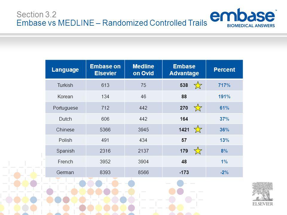 Language Embase on Elsevier Medline on Ovid Embase Advantage Percent Turkish61375538717% Korean1344688191% Portuguese71244227061% Dutch60644216437% Chinese53663945142136% Polish4914345713% Spanish231621371798% French39523904481% German83938566-173-2% Section 3.2 Embase vs MEDLINE – Randomized Controlled Trails