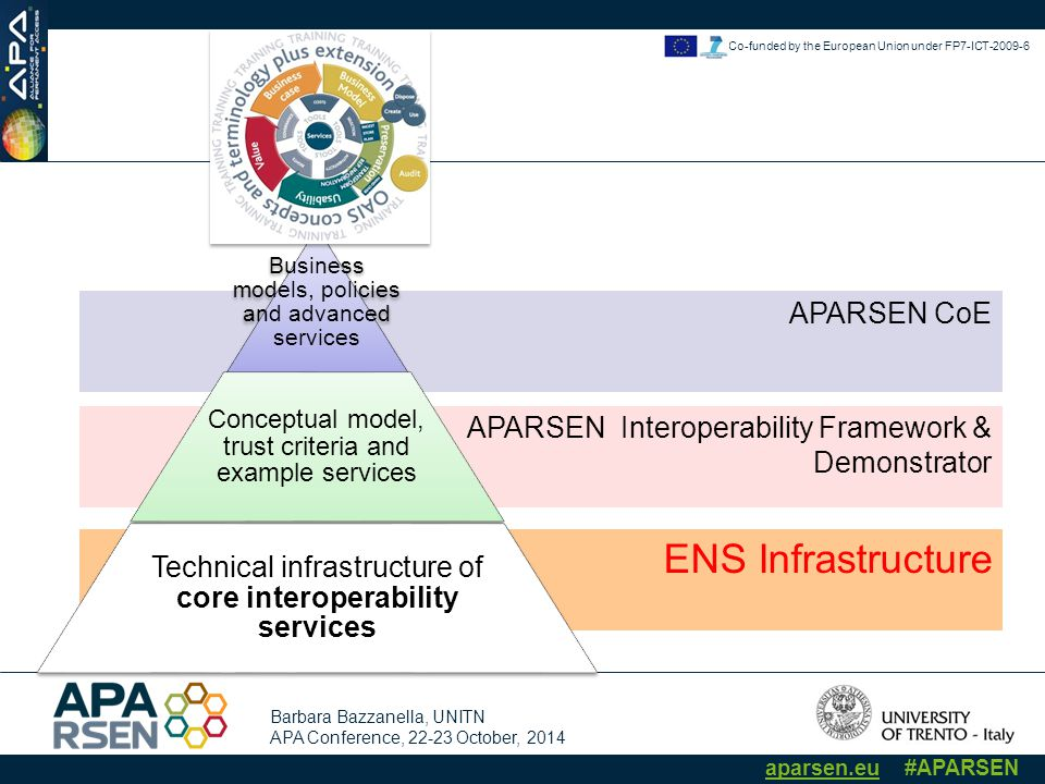 Barbara Bazzanella, UNITN APA Conference, 22-23 October, 2014 aparsen.eu #APARSEN Co-funded by the European Union under FP7-ICT-2009-6 ENS Infrastructure APARSEN CoE APARSEN Interoperability Framework & Demonstrator Business models, policies and advanced services Conceptual model, trust criteria and example services Technical infrastructure of core interoperability services
