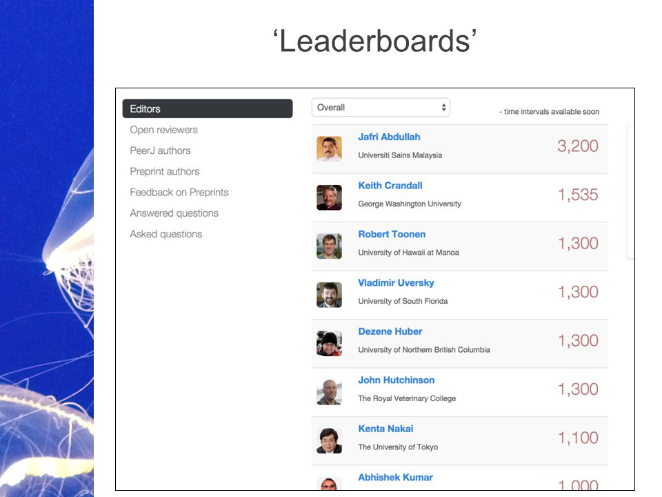 Academic Publishing is Evolving… 'Leaderboards'
