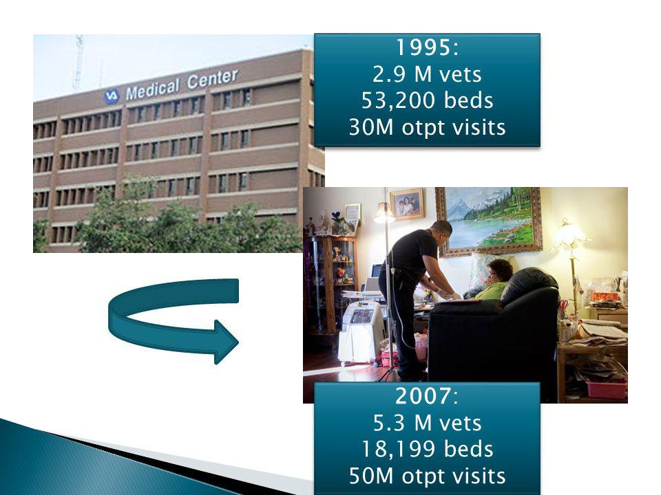 1995: 2.9 M vets 53,200 beds 30M otpt visits 1995: 2.9 M vets 53,200 beds 30M otpt visits 2007: 5.3 M vets 18,199 beds 50M otpt visits 2007: 5.3 M vet