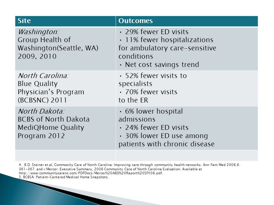 SiteOutcomes Washington: Group Health of Washington(Seattle, WA) 2009, 2010 29% fewer ED visits 11% fewer hospitalizations for ambulatory care-sensitive conditions Net cost savings trend North Carolina: Blue Quality Physician's Program (BCBSNC) 2011 52% fewer visits to specialists 70% fewer visits to the ER North Dakota: BCBS of North Dakota MediQHome Quality Program 2012 6% lower hospital admissions 24% fewer ED visits 30% lower ED use among patients with chronic disease 4.
