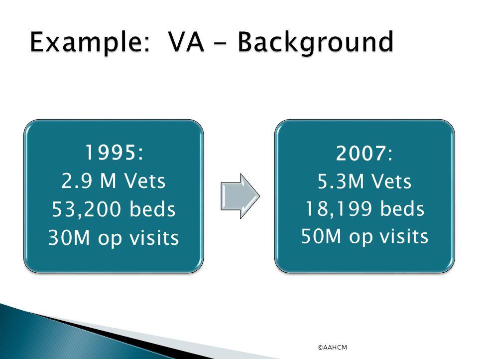 1995: 2.9 M Vets 53,200 beds 30M op visits 2007: 5.3M Vets 18,199 beds 50M op visits ©AAHCM