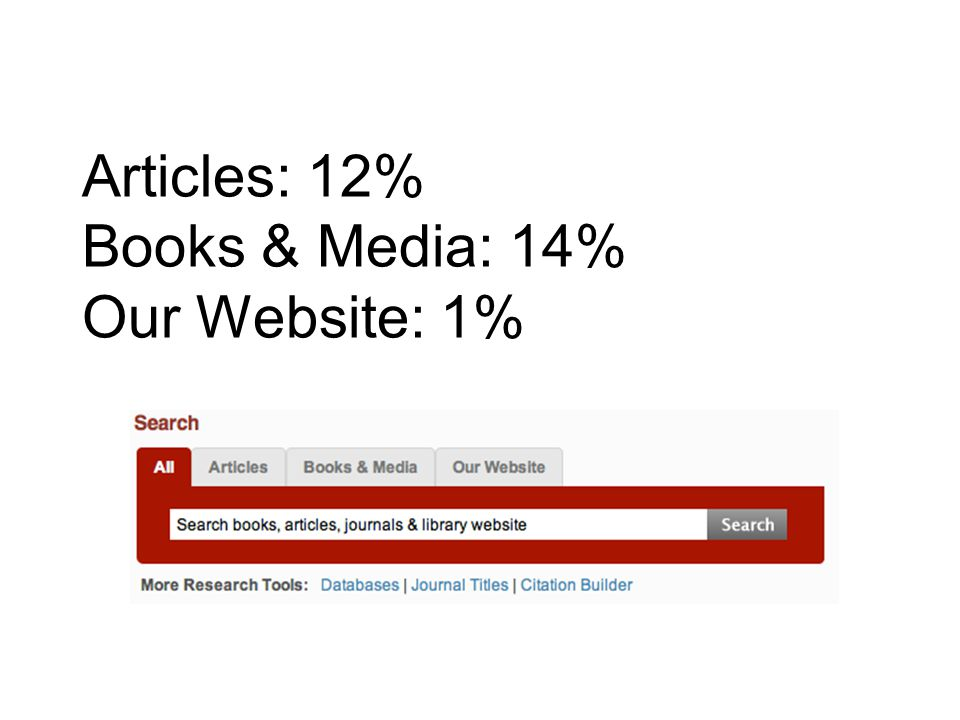 Articles: 12% Books & Media: 14% Our Website: 1%