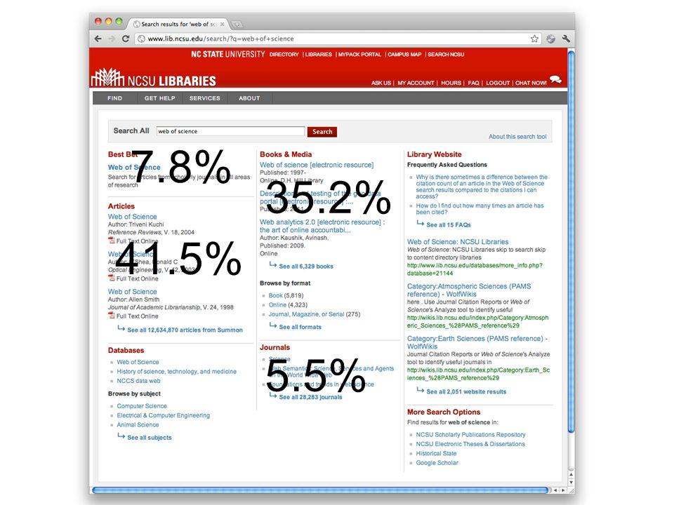 41.5% 35.2% 7.8% 5.5%
