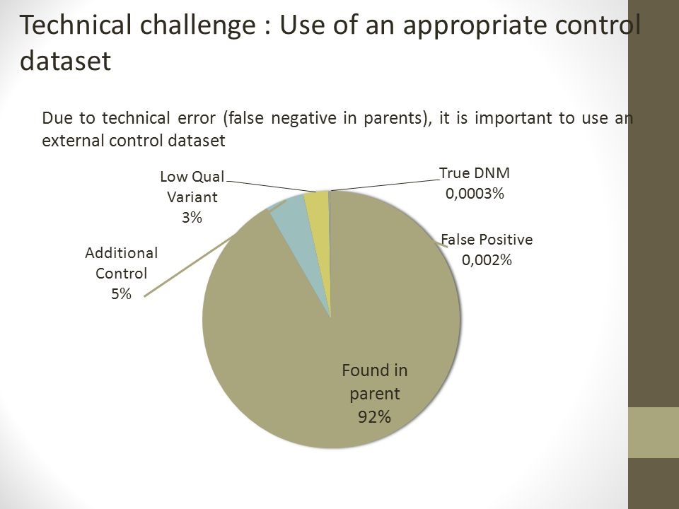 Technical challenge : Use of an appropriate control dataset Due to technical error (false negative in parents), it is important to use an external control dataset