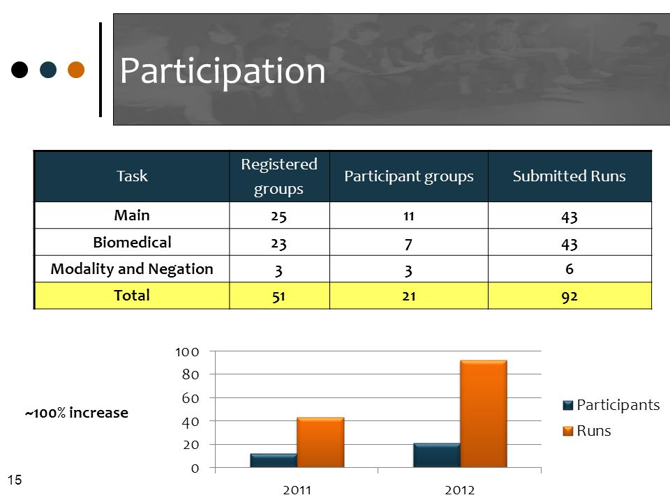 Participation 15 Task Registered groups Participant groupsSubmitted Runs Main251143 Biomedical23743 Modality and Negation336 Total512192 ~100% increase