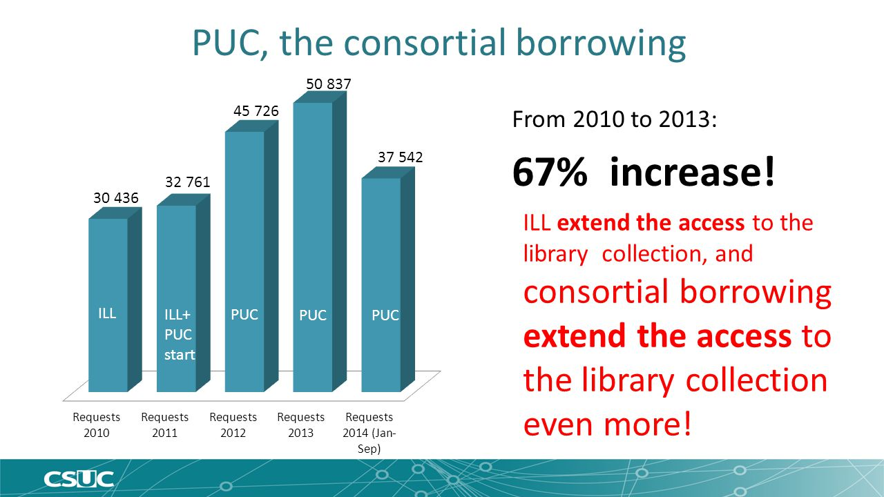 PUC, the consortial borrowing From 2010 to 2013: 67% increase.