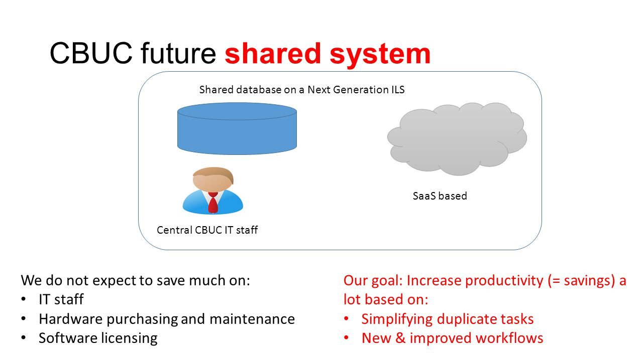 CBUC future shared system Shared database on a Next Generation ILS Central CBUC IT staff SaaS based We do not expect to save much on: IT staff Hardware purchasing and maintenance Software licensing Our goal: Increase productivity (= savings) a lot based on: Simplifying duplicate tasks New & improved workflows