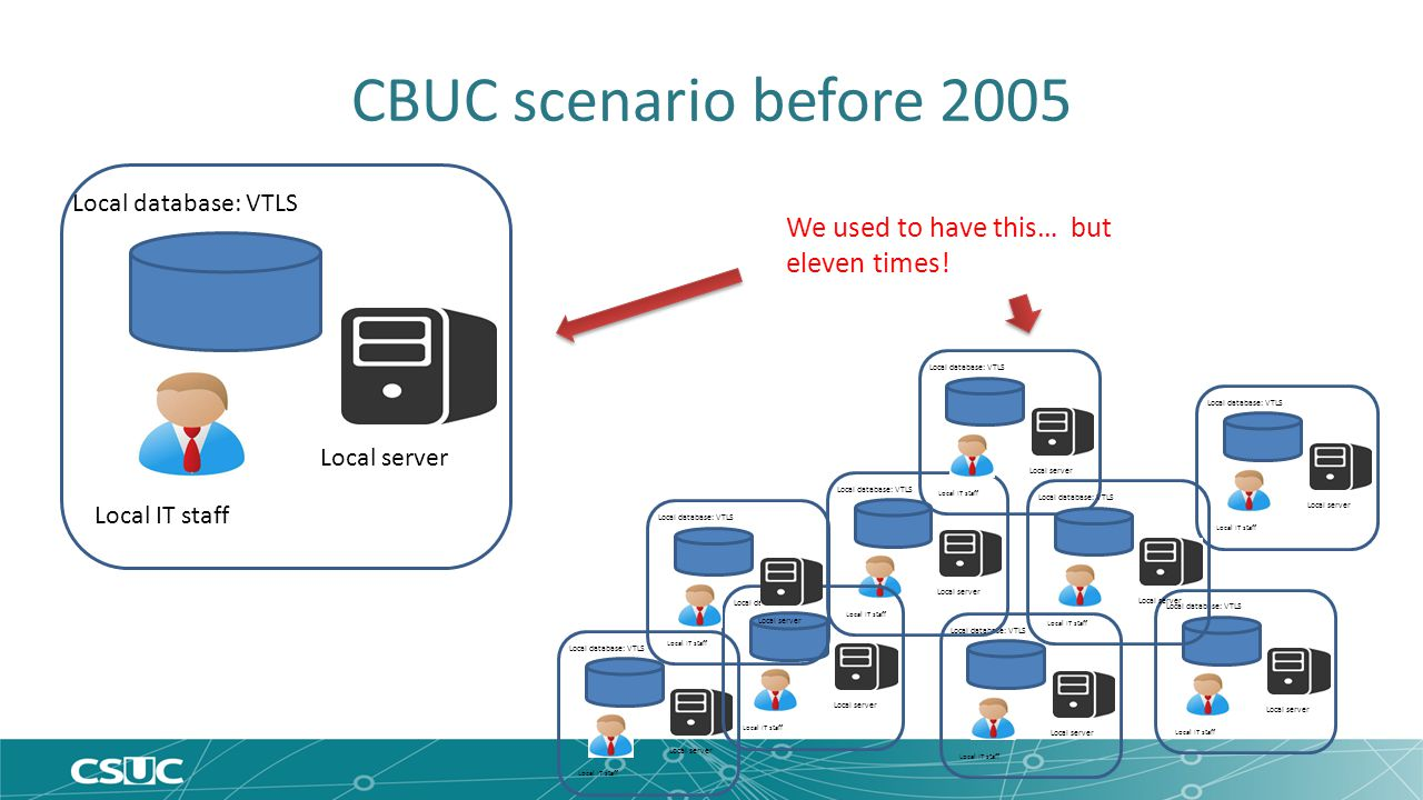 CBUC scenario before 2005 Local database: VTLS Local IT staff Local server Local database: VTLS Local IT staff Local server Local database: VTLS Local IT staff Local server Local database: VTLS Local IT staff Local server Local database: VTLS Local IT staff Local server Local database: VTLS Local IT staff Local server Local database: VTLS Local IT staff Local server Local database: VTLS Local IT staff Local server Local database: VTLS Local IT staff Local server Local database: VTLS Local IT staff Local server We used to have this… but eleven times!