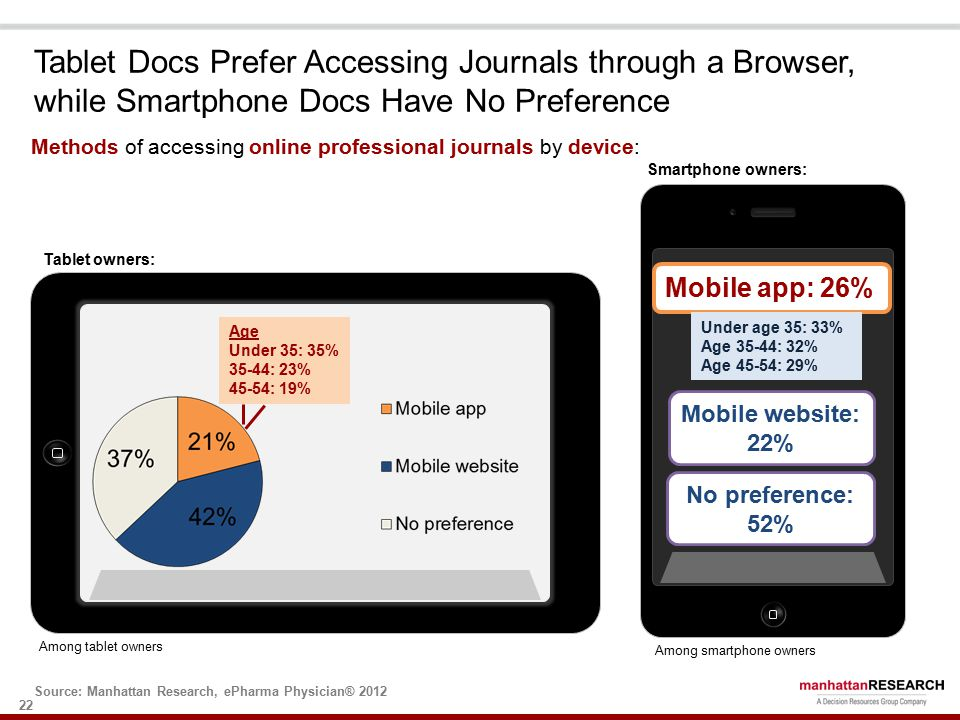22 Methods of accessing online professional journals by device: Among owners of these respective device Age Under 35: 35% 35-44: 23% 45-54: 19% Tablet Docs Prefer Accessing Journals through a Browser, while Smartphone Docs Have No Preference Mobile app: 26% Mobile website: 22% Source: Manhattan Research, ePharma Physician® 2012 No preference: 52% Under age 35: 33% Age 35-44: 32% Age 45-54: 29% Among tablet owners Among smartphone owners Tablet owners: Smartphone owners: