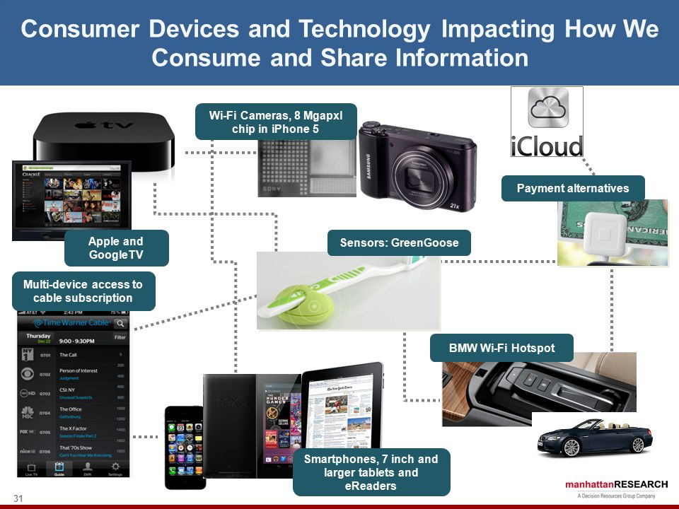 31 Consumer Devices and Technology Impacting How We Consume and Share Information Apple and GoogleTV Wi-Fi Cameras, 8 Mgapxl chip in iPhone 5 Payment alternatives Sensors: GreenGoose Multi-device access to cable subscription BMW Wi-Fi Hotspot Smartphones, 7 inch and larger tablets and eReaders
