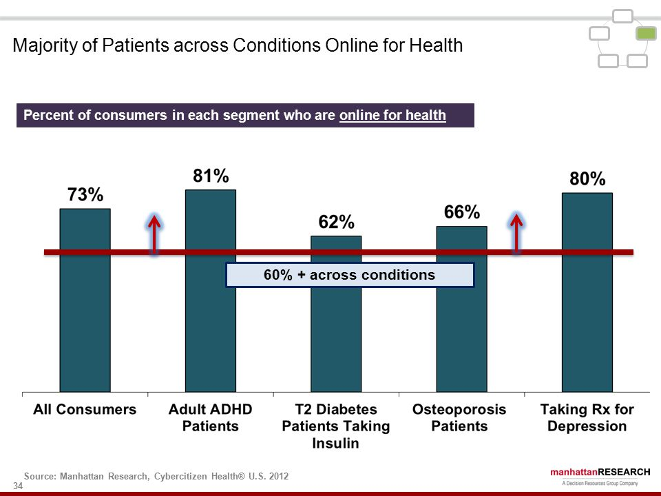 34 Percent of consumers in each segment who are online for health 60% + across conditions Source: Manhattan Research, Cybercitizen Health® U.S.