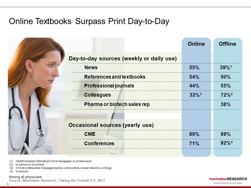 6 Online Textbooks Surpass Print Day-to-Day Among all physicians Source: Manhattan Research, Taking the Pulse® U.S.