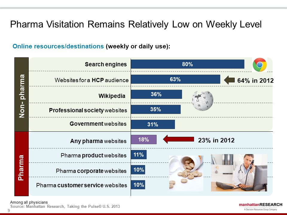 9 Pharma Visitation Remains Relatively Low on Weekly Level Among all physicians Source: Manhattan Research, Taking the Pulse® U.S.