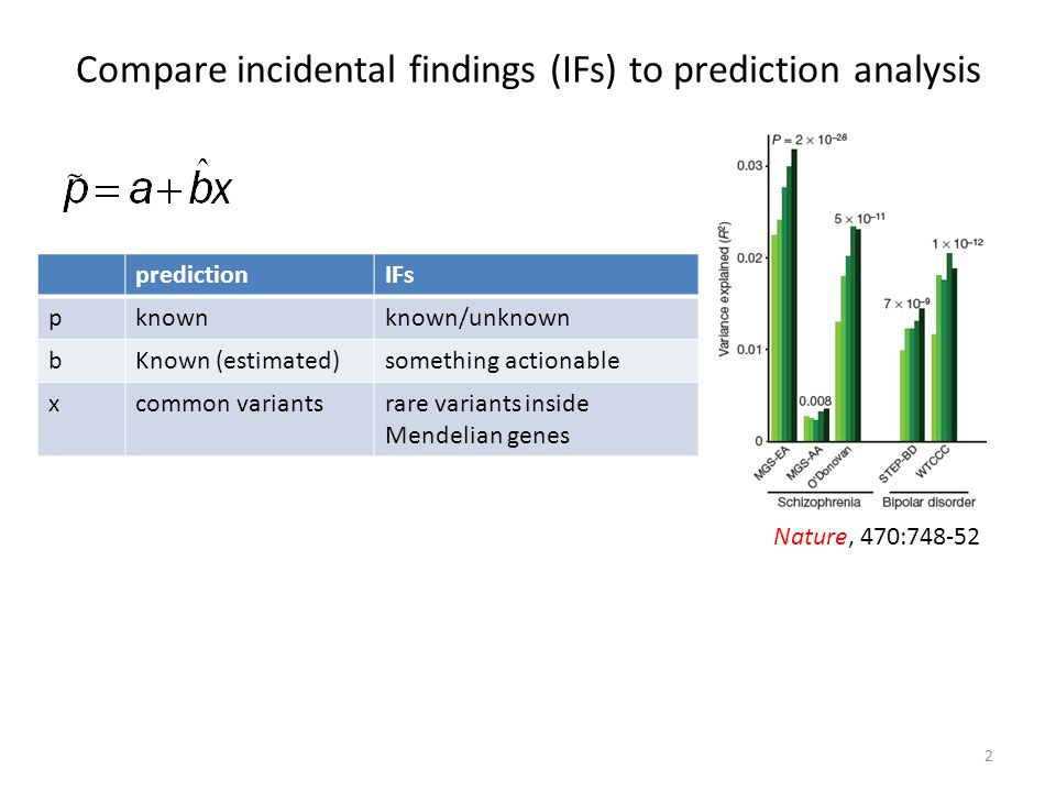 Compare incidental findings (IFs) to prediction analysis Nature, 470:748-52 predictionIFs pknownknown/unknown bKnown (estimated)something actionable xcommon variantsrare variants inside Mendelian genes 2