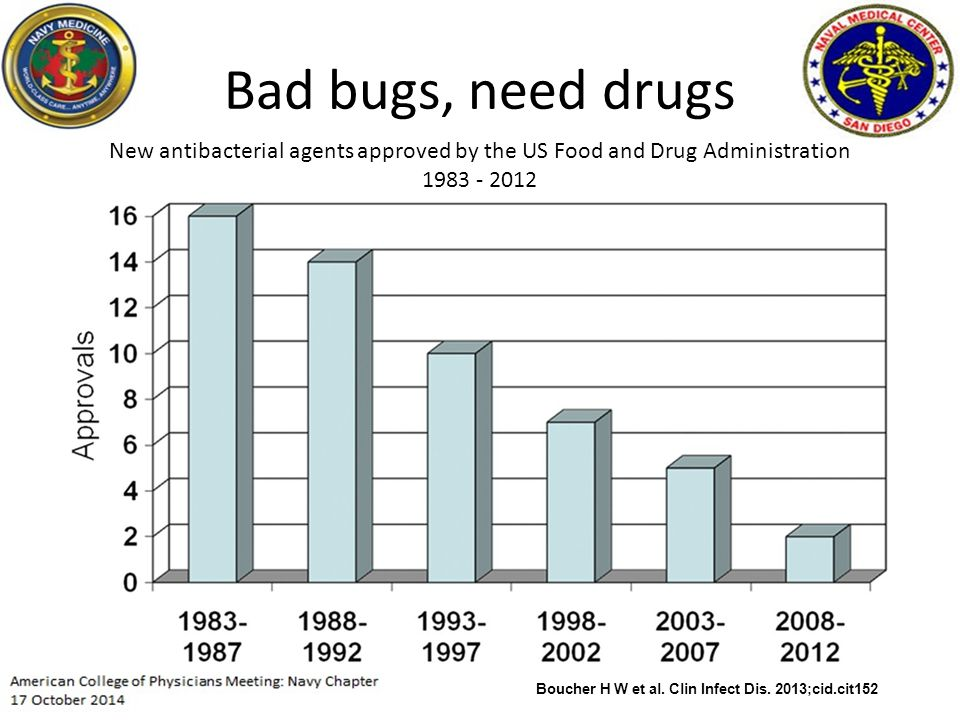 New antibacterial agents approved by the US Food and Drug Administration 1983 - 2012 Boucher H W et al.