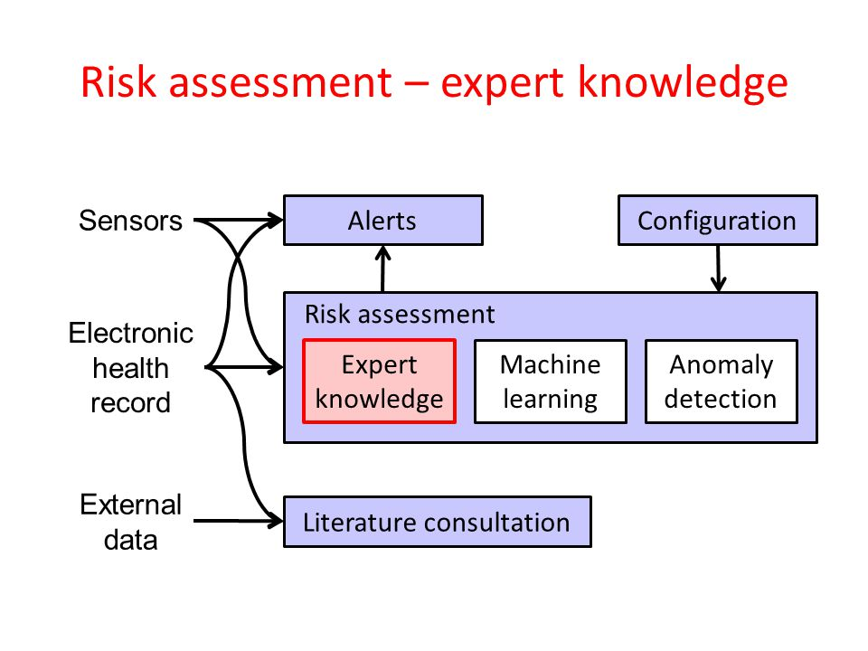 Risk assessment – expert knowledge Electronic health record Sensors Literature consultation External data Risk assessment Expert knowledge Machine learning Anomaly detection Alerts Configuration