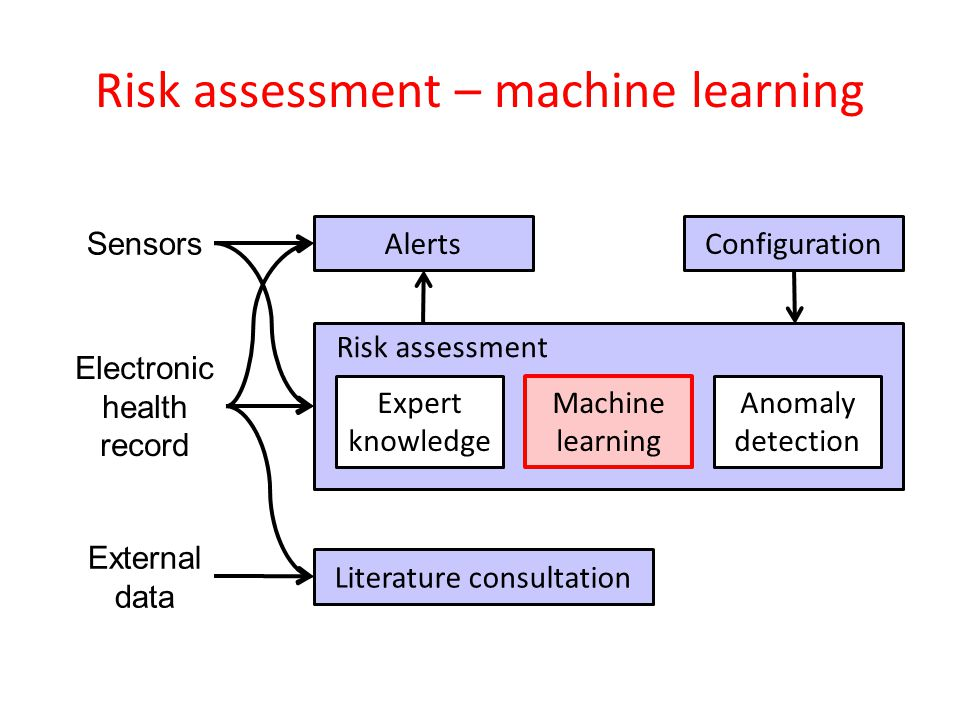 Risk assessment – machine learning Electronic health record Sensors Literature consultation External data Risk assessment Expert knowledge Machine learning Anomaly detection Alerts Configuration