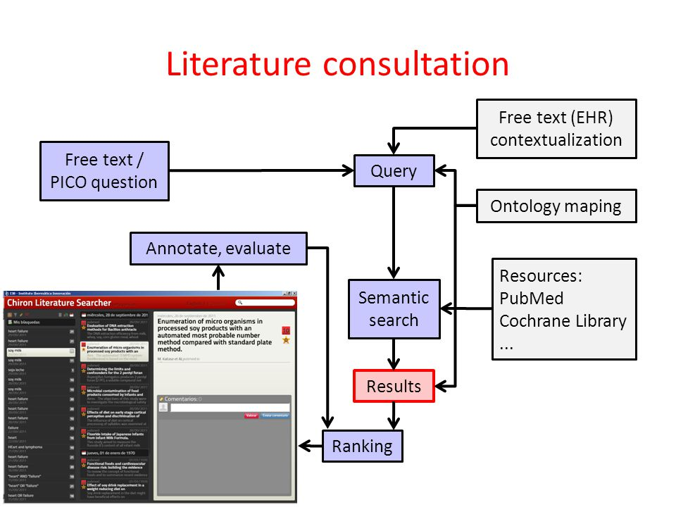 Literature consultation Free text / PICO question Query Free text (EHR) contextualization Ontology maping Semantic search Resources: PubMed Cochrane Library...