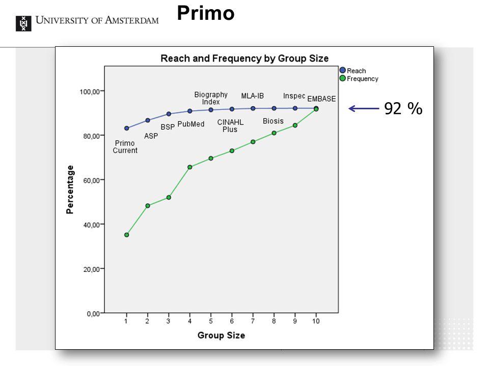 Primo IGeLU, Oxford 2014 92 %