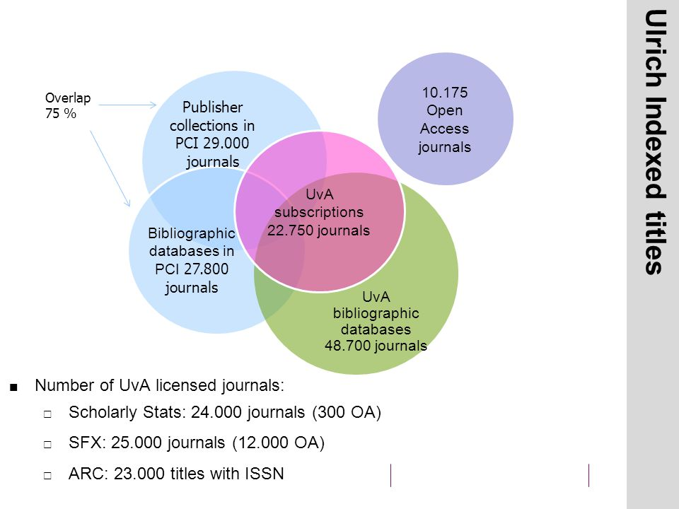 UvA bibliographic databases 48.700 journals Ulrich Indexed titles Number of UvA licensed journals:  Scholarly Stats: 24.000 journals (300 OA)  SFX: 25.000 journals (12.000 OA)  ARC: 23.000 titles with ISSN 10.175 Open Access journals Overlap 75 % UvA subscriptions 22.750 journals Publisher collections in PCI 29.000 journals Bibliographic databases in PCI 27.800 journals