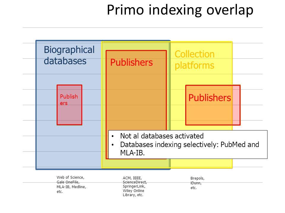 Primo indexing overlap ACM, IEEE, ScienceDirect, SpringerLink, Wiley Online Library, etc.