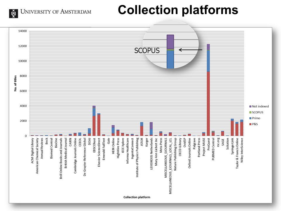 Collection platforms SCOPUS