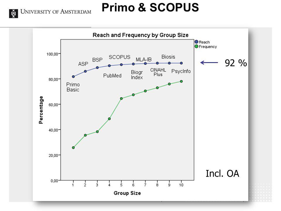 Primo & SCOPUS 92 % Incl. OA