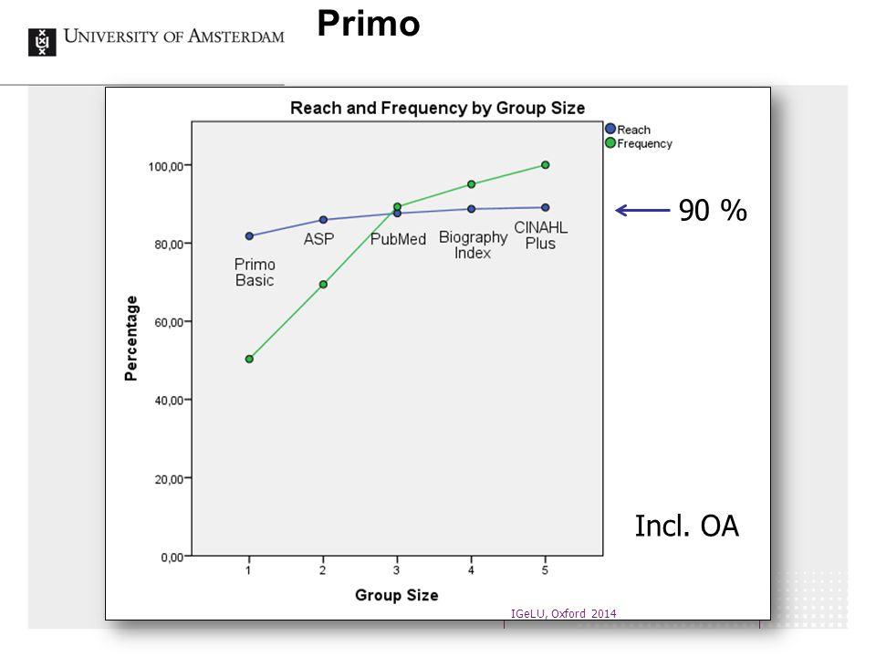 Primo IGeLU, Oxford 2014 90 % Incl. OA