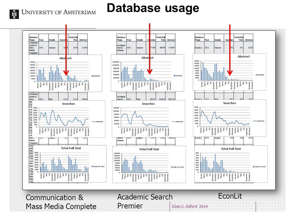 Database usage IGeLU, Oxford 2014 Communication & Mass Media Complete Academic Search Premier EconLit