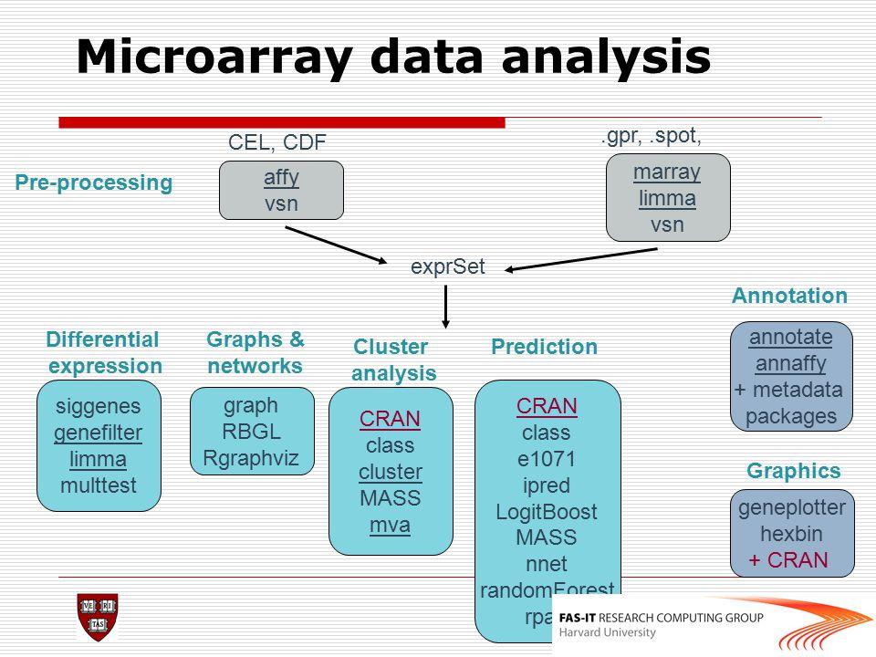 Microarray data analysis CEL, CDF affy vsn.gpr,.spot, Pre-processing exprSet graph RBGL Rgraphviz siggenes genefilter limma multtest annotate annaffy