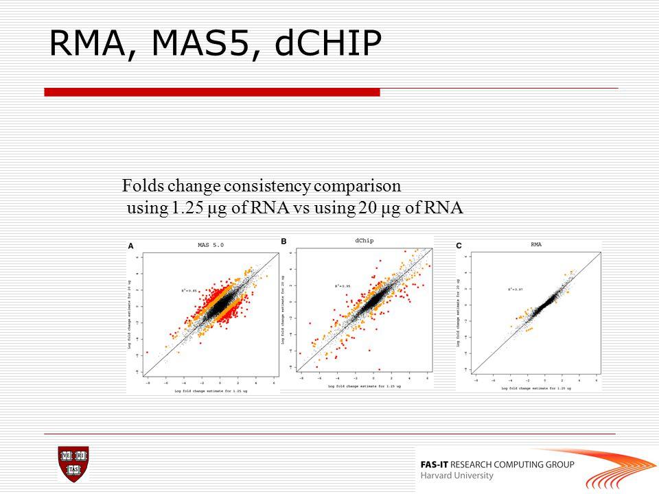 RMA, MAS5, dCHIP Folds change consistency comparison using 1.25 μg of RNA vs using 20 μg of RNA