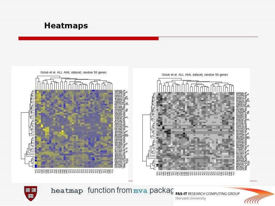 Heatmaps heatmap function from mva package