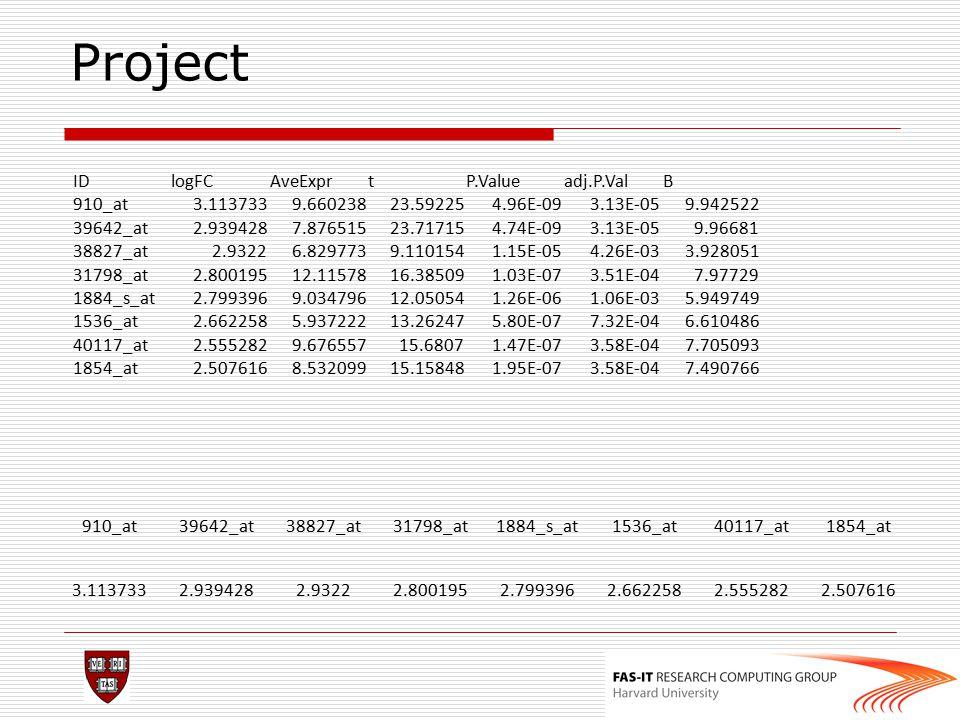 Project IDlogFCAveExprtP.Valueadj.P.ValB 910_at3.1137339.66023823.592254.96E-093.13E-059.942522 39642_at2.9394287.87651523.717154.74E-093.13E-059.9668