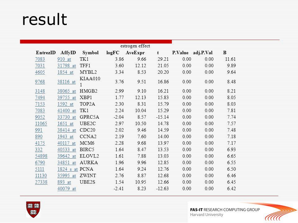 result estrogen effect EntrezIDAffyIDSymbollogFCAveExprtP.Valueadj.P.ValB 7083910_atTK13.869.6629.210.00 11.61 703131798_atTFF13.6012.1221.050.00 9.89