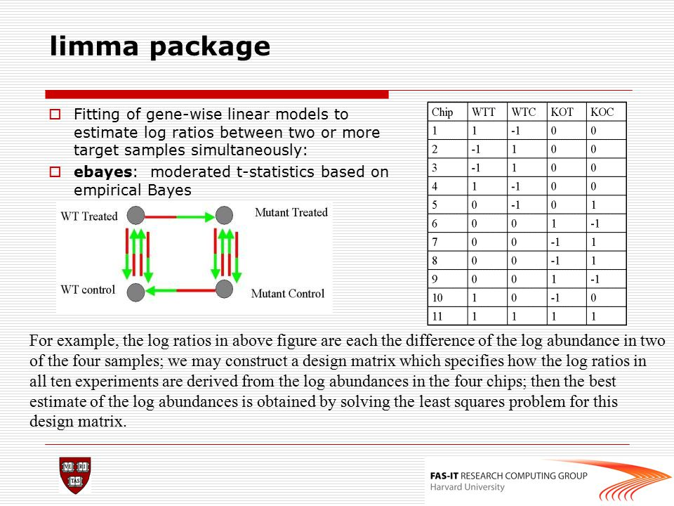 limma package  Fitting of gene-wise linear models to estimate log ratios between two or more target samples simultaneously:  ebayes: moderated t-sta