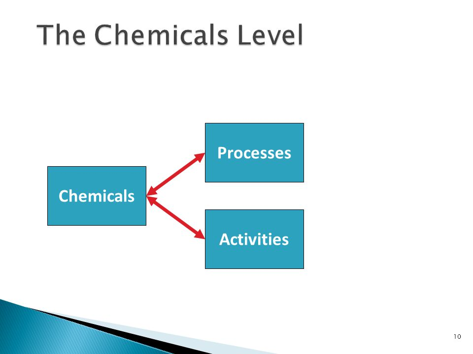 10 Chemicals Processes Activities
