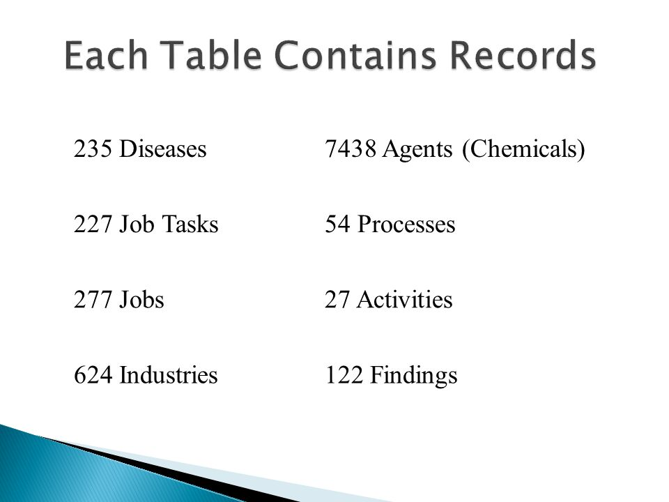 235 Diseases7438 Agents (Chemicals) 227 Job Tasks54 Processes 277 Jobs27 Activities 624 Industries122 Findings 9