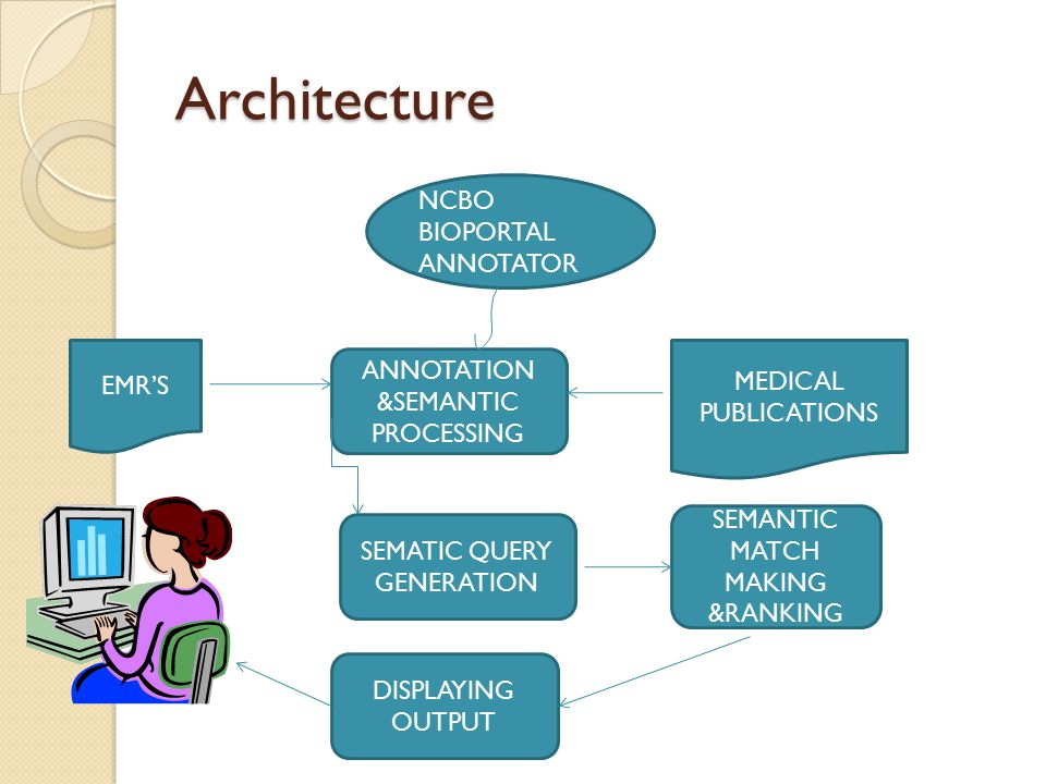 Architecture EMR'S NCBO BIOPORTAL ANNOTATOR ANNOTATION &SEMANTIC PROCESSING MEDICAL PUBLICATIONS SEMATIC QUERY GENERATION SEMANTIC MATCH MAKING &RANKING DISPLAYING OUTPUT