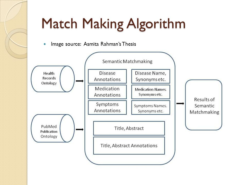 Match Making Algorithm Image source: Asmita Rahman's Thesis