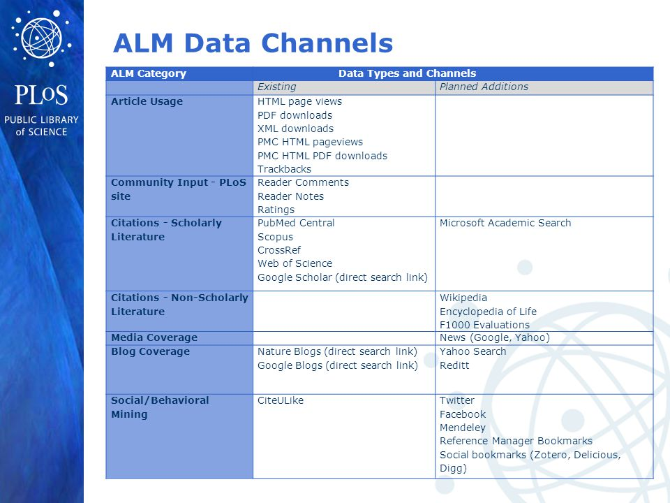 ALM Data Channels ALM Category Data Types and Channels ExistingPlanned Additions Article Usage HTML page views PDF downloads XML downloads PMC HTML pageviews PMC HTML PDF downloads Trackbacks Community Input - PLoS site Reader Comments Reader Notes Ratings Citations - Scholarly Literature PubMed Central Scopus CrossRef Web of Science Google Scholar (direct search link) Microsoft Academic Search Citations - Non-Scholarly Literature Wikipedia Encyclopedia of Life F1000 Evaluations Media Coverage News (Google, Yahoo) Blog Coverage Nature Blogs (direct search link) Google Blogs (direct search link) Yahoo Search Reditt Social/Behavioral Mining CiteULike Twitter Facebook Mendeley Reference Manager Bookmarks Social bookmarks (Zotero, Delicious, Digg)