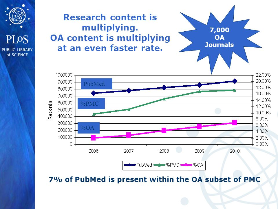 7% of PubMed is present within the OA subset of PMC PubMed %PMC %OA 7,000 OA Journals Research content is multiplying.