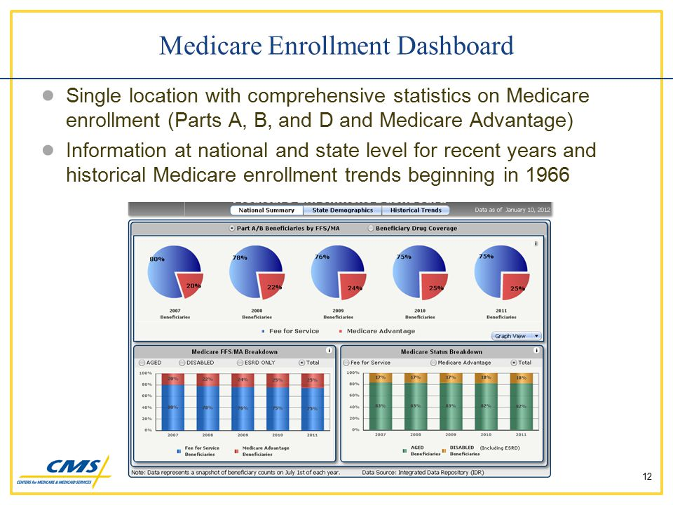 ● Single location with comprehensive statistics on Medicare enrollment (Parts A, B, and D and Medicare Advantage) ● Information at national and state level for recent years and historical Medicare enrollment trends beginning in 1966 Medicare Enrollment Dashboard 12