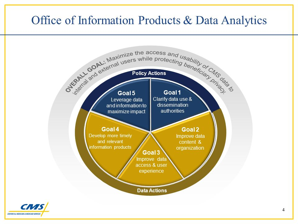 Office of Information Products & Data Analytics 4 Goal 1 Clarify data use & dissemination authorities Goal 2 Improve data content & organization Goal