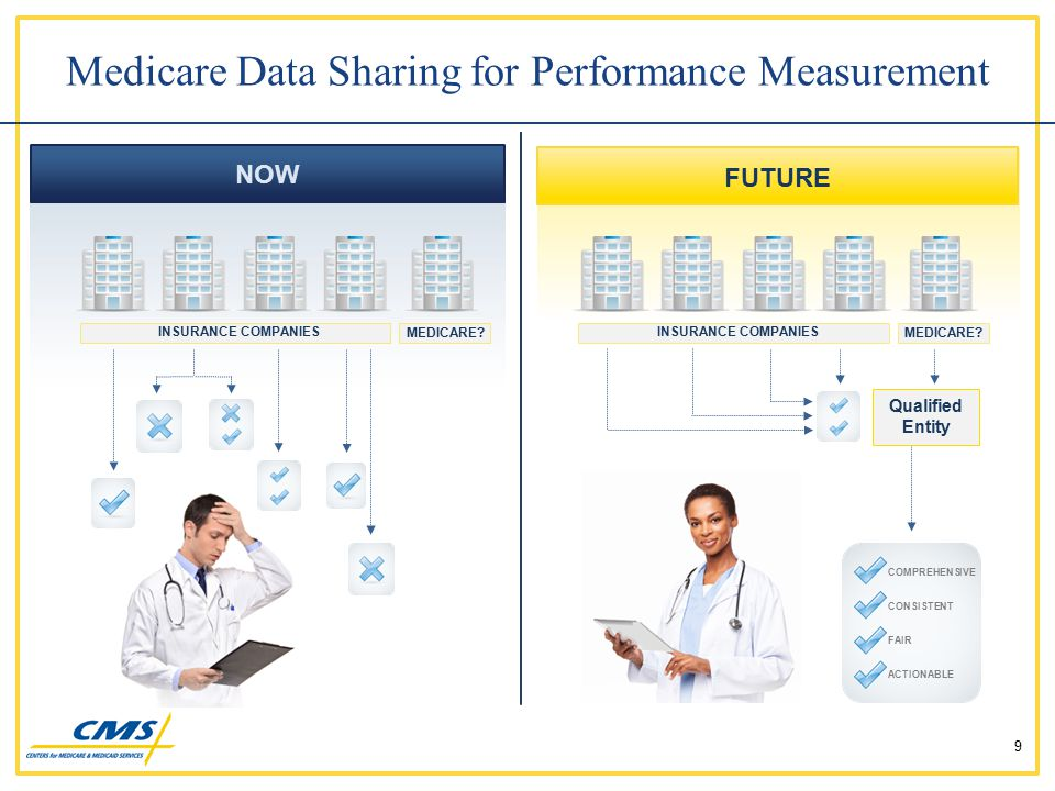 Medicare Data Sharing for Performance Measurement 9 Qualified Entity INSURANCE COMPANIES MEDICARE? NOW FUTURE COMPREHENSIVE CONSISTENT FAIR ACTIONABLE
