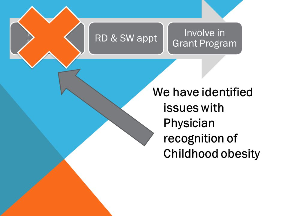 We have identified issues with Physician recognition of Childhood obesity Resident identifies RD & SW appt Involve in Grant Program